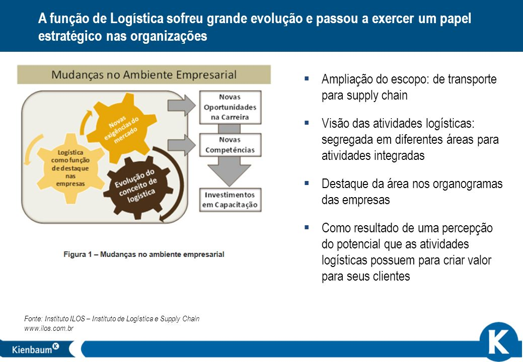 15 A função de Logística sofreu grande evolução e passou a exercer um papel estratégico nas organizações Fonte: Instituto ILOS – Instituto de Logístic