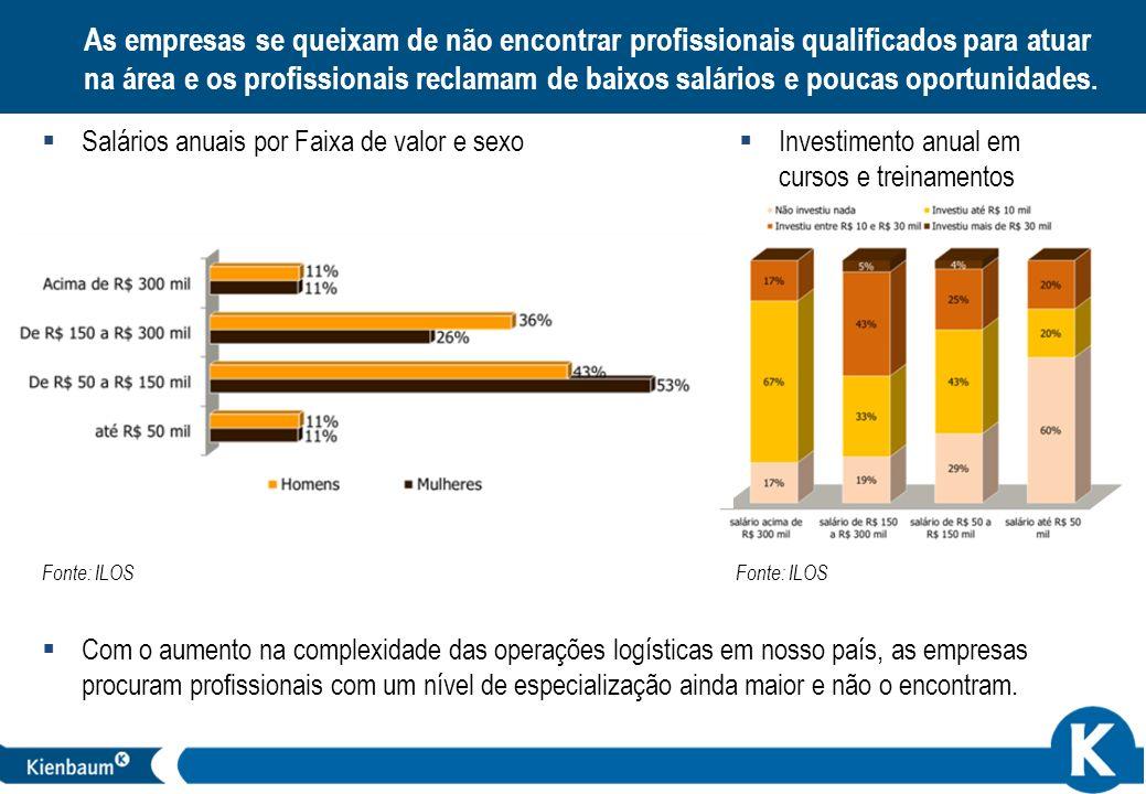 21 As empresas se queixam de não encontrar profissionais qualificados para atuar na área e os profissionais reclamam de baixos salários e poucas oport