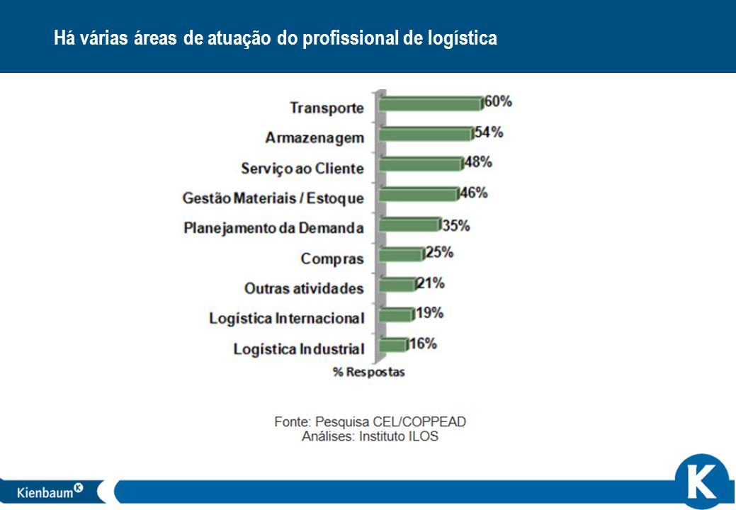 22 Há várias áreas de atuação do profissional de logística
