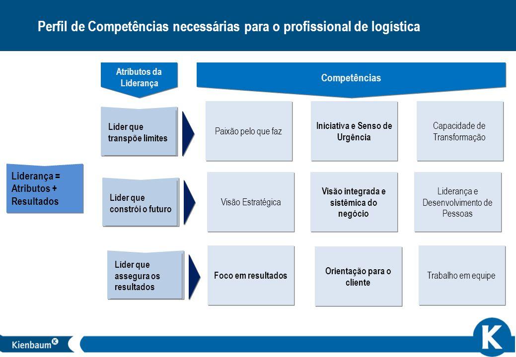26 Foco em resultados Visão Estratégica Visão integrada e sistêmica do negócio Visão integrada e sistêmica do negócio Atributos da Liderança Líder que