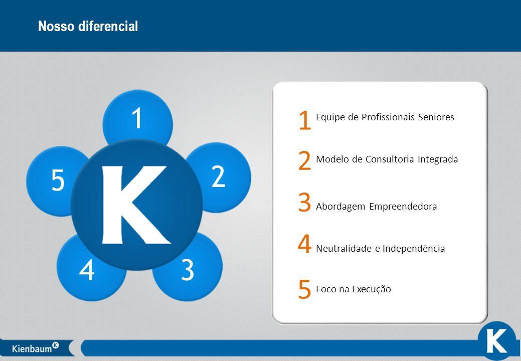 6 Nosso diferencial 1 2 3 4 5 Equipe de Profissionais Seniores Modelo de Consultoria Integrada Abordagem Empreendedora Neutralidade e Independência Fo