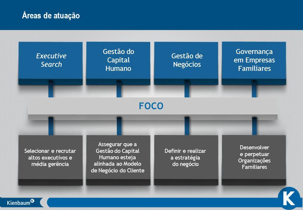7 Áreas de atuação Executive Search Gestão do Capital Humano Gestão de Negócios Governança em Empresas Familiares FOCO Assegurar que a Gestão do Capit