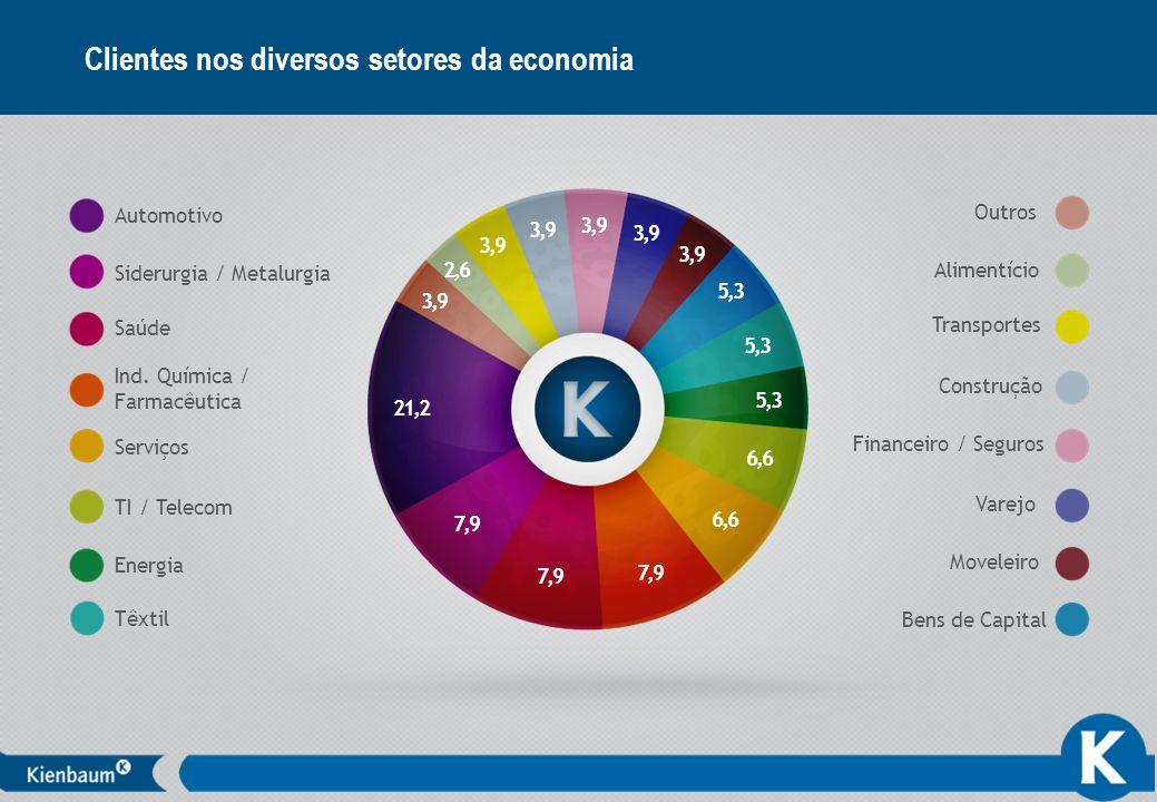 8 Clientes nos diversos setores da economia 21,2 3,9 2,6 3,9 5,3 6,6 7,9 Outros Automotivo Siderurgia / Metalurgia Saúde Ind. Química / Farmacêutica S