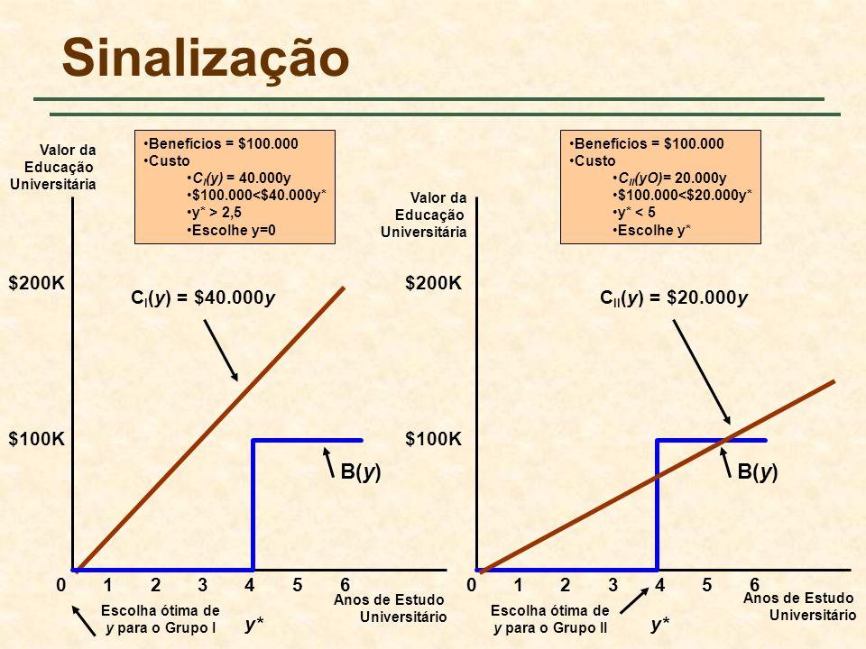 Sinalização Anos de Estudo Universitário Valor da Educação Universitária 0 $100K Valor da Educação Universitária Anos de Estudo Universitário 12345601