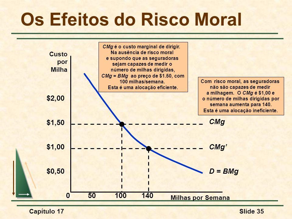 Capítulo 17Slide 35 Os Efeitos do Risco Moral Milhas por Semana 0 $0,50 50100140 Custo por Milha $1,00 $1,50 $2,00 D = BMg CMg Com risco moral, as seg