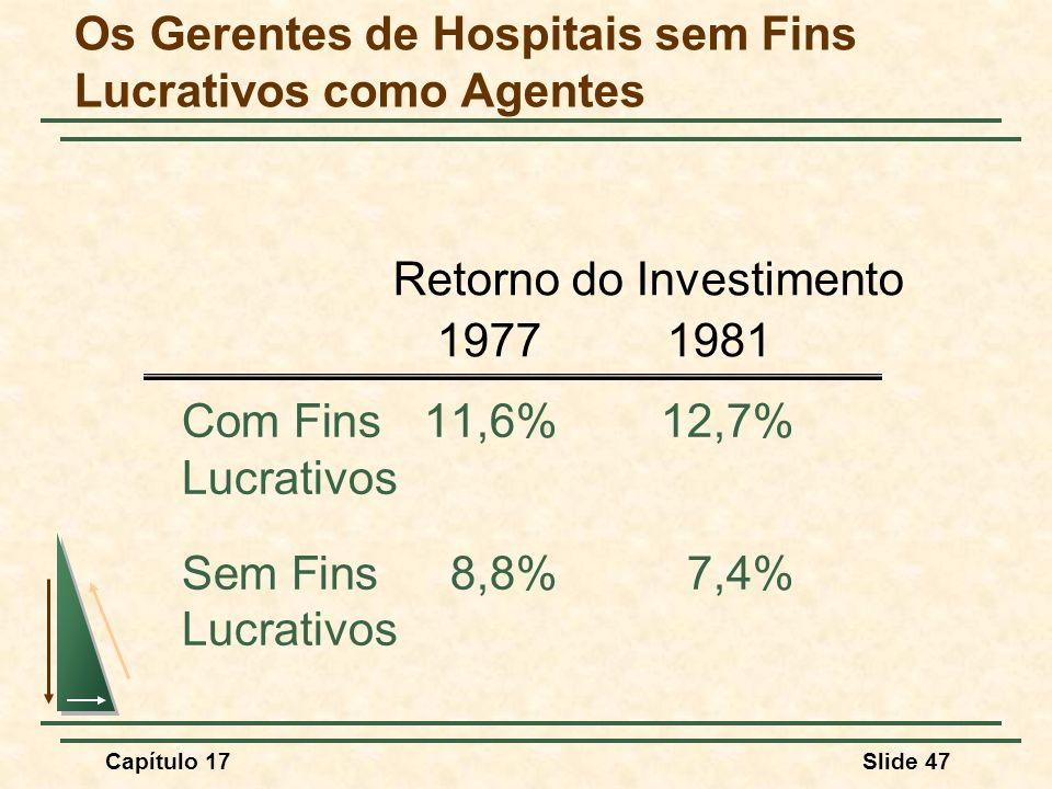 Capítulo 17Slide 47 Com Fins 11,6%12,7% Lucrativos Sem Fins8,8%7,4% Lucrativos Retorno do Investimento 19771981 Os Gerentes de Hospitais sem Fins Lucr