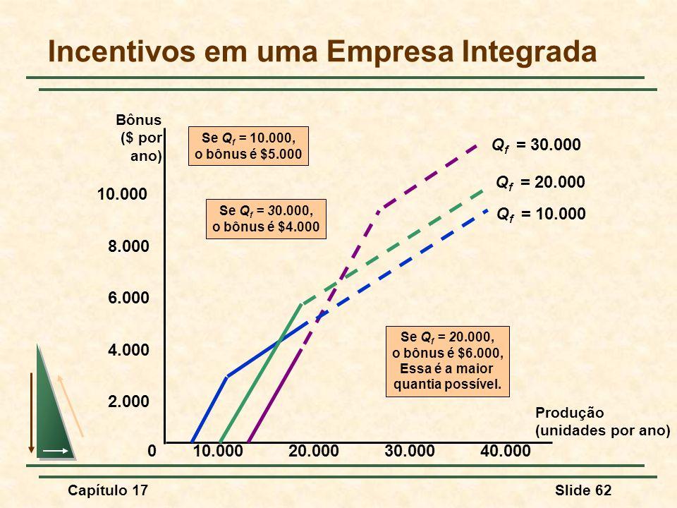 Capítulo 17Slide 62 Incentivos em uma Empresa Integrada Produção (unidades por ano) 2.000 4.000 6.000 10.000 0 20.00030.00040.000 Bônus ($ por ano) 8.