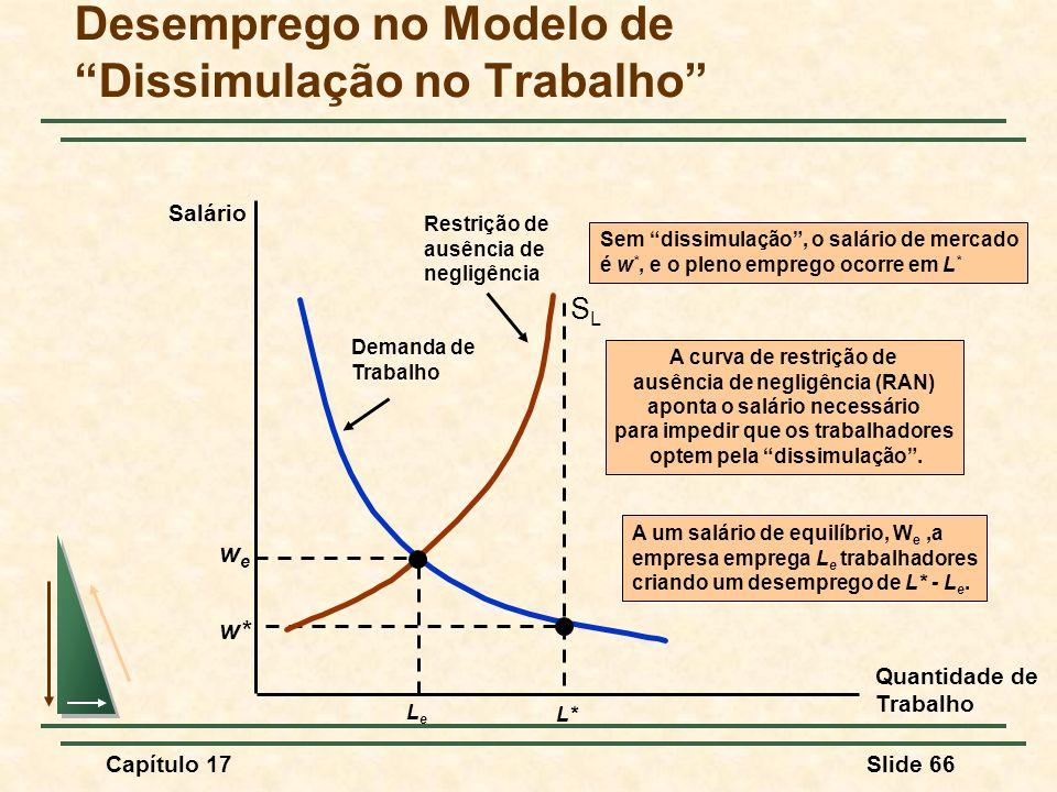 Capítulo 17Slide 66 Sem dissimulação, o salário de mercado é w *, e o pleno emprego ocorre em L * Demanda de Trabalho w* L* SLSL Desemprego no Modelo