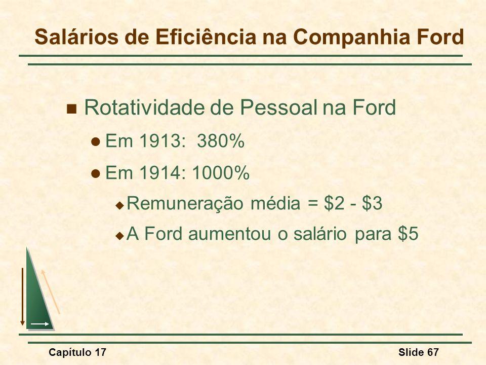 Capítulo 17Slide 67 Salários de Eficiência na Companhia Ford Rotatividade de Pessoal na Ford Em 1913: 380% Em 1914: 1000% Remuneração média = $2 - $3