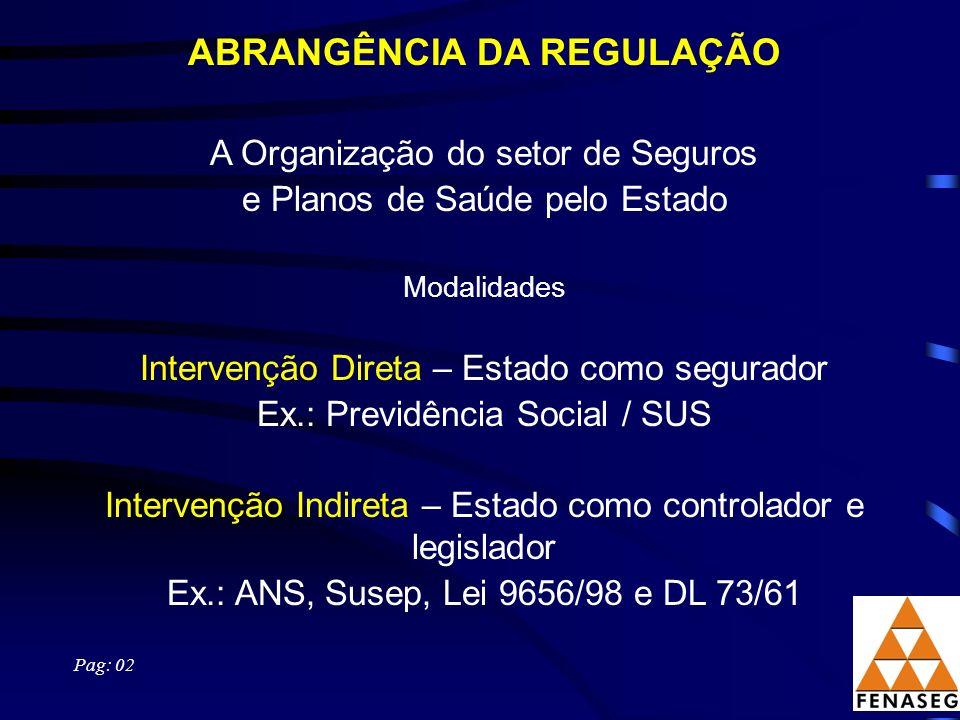 ABRANGÊNCIA DA REGULAÇÃO A Organização do setor de Seguros e Planos de Saúde pelo Estado Modalidades Intervenção Direta – Estado como segurador Ex.: P