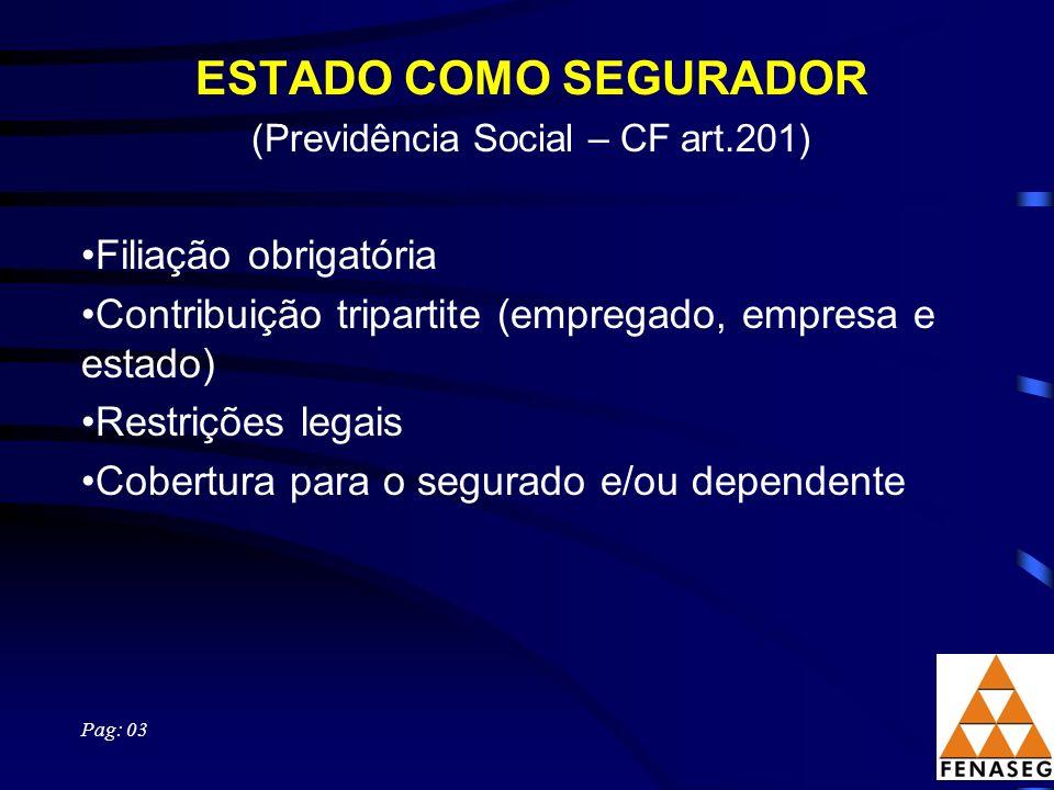 ESTADO COMO SEGURADOR (Previdência Social – CF art.201) Filiação obrigatória Contribuição tripartite (empregado, empresa e estado) Restrições legais C