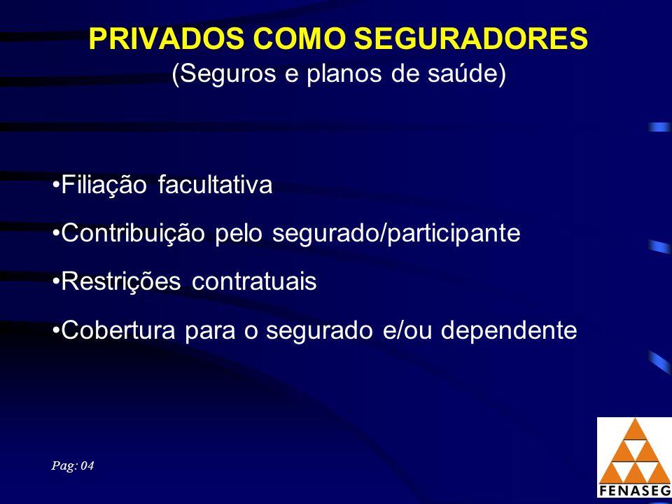PRIVADOS COMO SEGURADORES (Seguros e planos de saúde) Filiação facultativa Contribuição pelo segurado/participante Restrições contratuais Cobertura pa