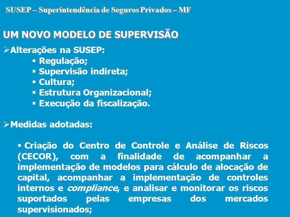 SUSEP – Superintendência de Seguros Privados – MF UM NOVO MODELO DE SUPERVISÃO SUSEP – Superintendência de Seguros Privados – MF UM NOVO MODELO DE SUP