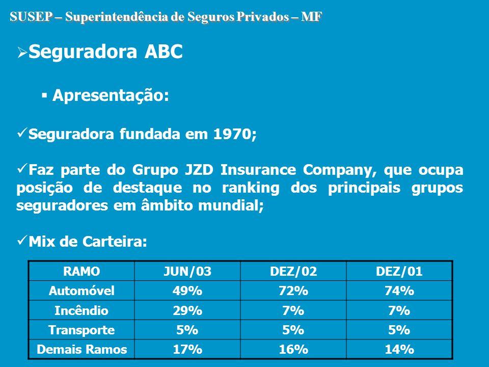SUSEP – Superintendência de Seguros Privados – MF Seguradora ABC Apresentação: Seguradora fundada em 1970; Faz parte do Grupo JZD Insurance Company, q