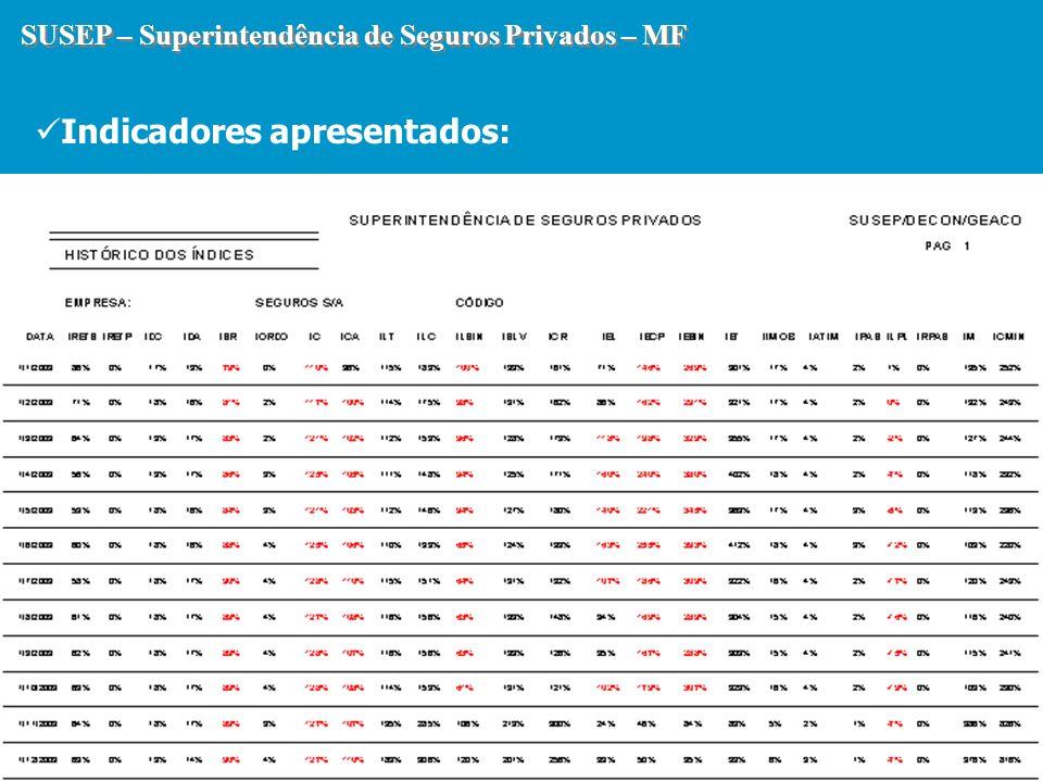 SUSEP – Superintendência de Seguros Privados – MF Indicadores apresentados: