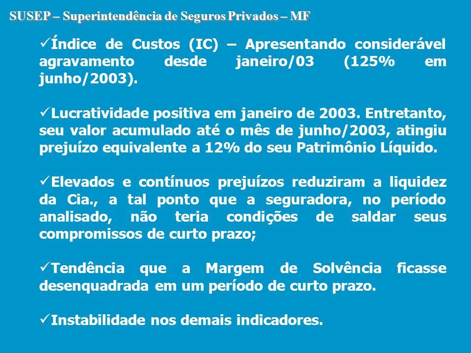 SUSEP – Superintendência de Seguros Privados – MF Índice de Custos (IC) – Apresentando considerável agravamento desde janeiro/03 (125% em junho/2003).