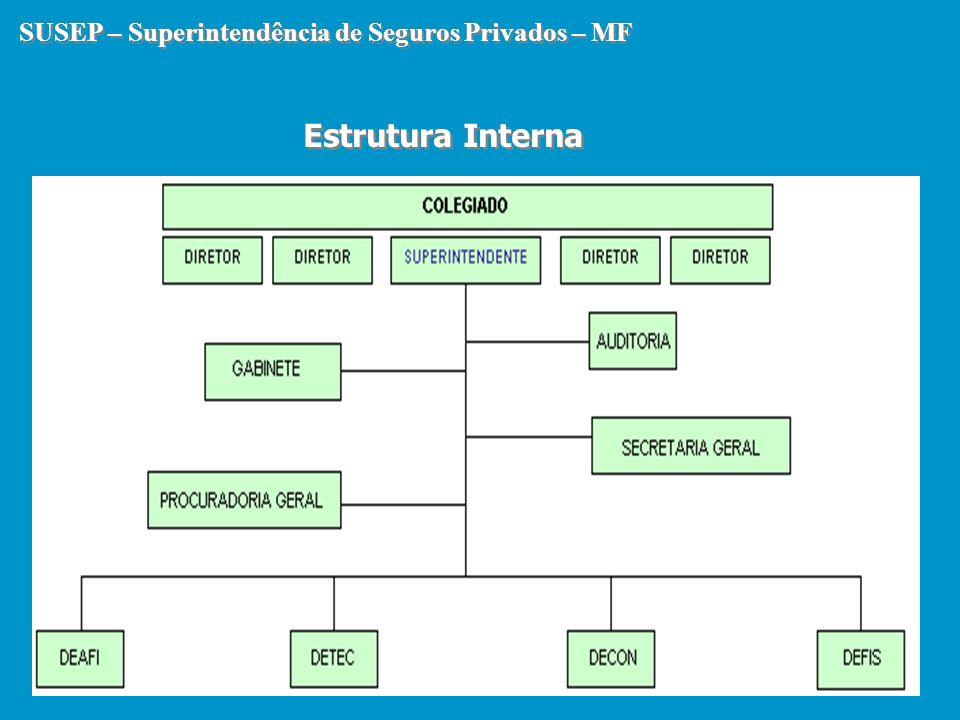 SUSEP – Superintendência de Seguros Privados – MF SUSEP – Superintendência de Seguros Privados – MF Estrutura Interna Estrutura Interna