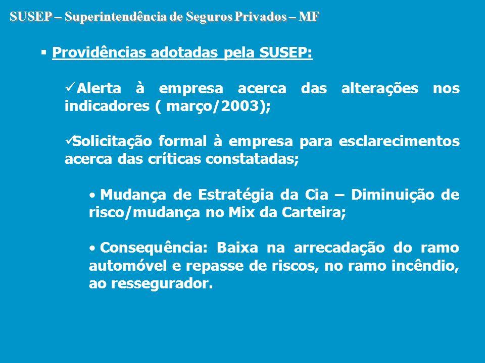 SUSEP – Superintendência de Seguros Privados – MF Providências adotadas pela SUSEP: Alerta à empresa acerca das alterações nos indicadores ( março/200