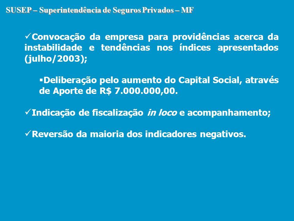 SUSEP – Superintendência de Seguros Privados – MF Convocação da empresa para providências acerca da instabilidade e tendências nos índices apresentado
