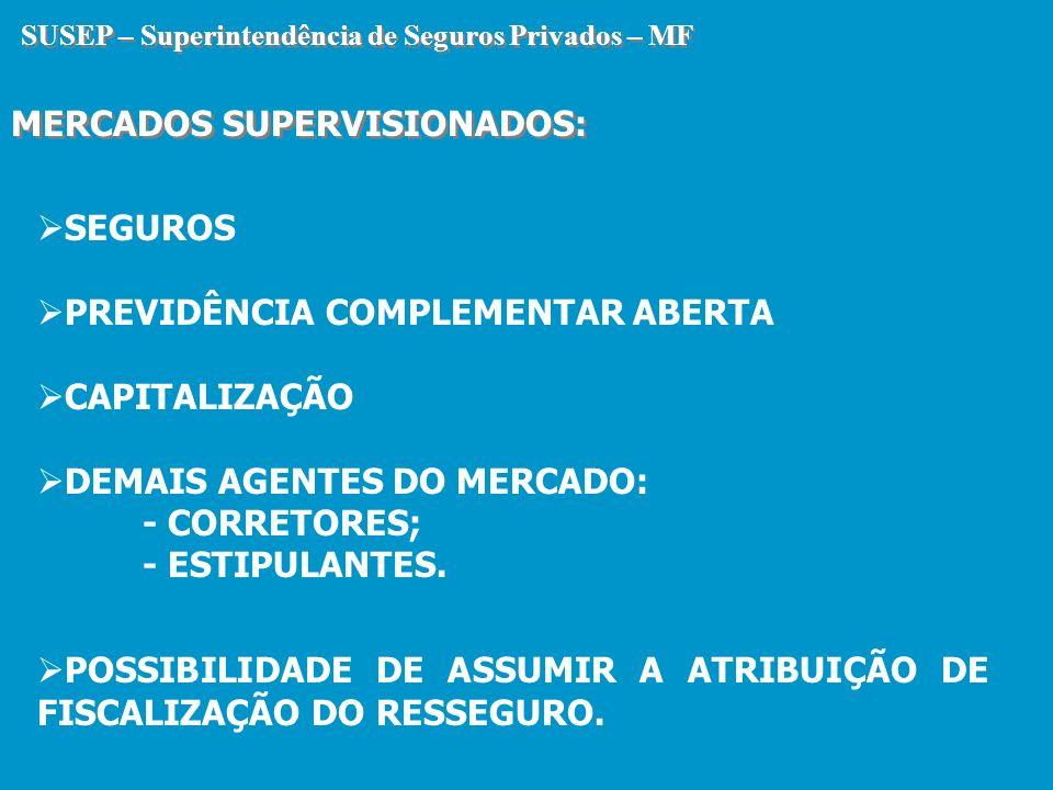 SUSEP – Superintendência de Seguros Privados – MF MERCADOS SUPERVISIONADOS – JULHO/2004 SUSEP – Superintendência de Seguros Privados – MF MERCADOS SUPERVISIONADOS – JULHO/2004 MERCADOS SUPERVISIONADOS NÚMERO DE EMPRESAS VALOR DAS PROVISÕES TÉCNICAS ( MILHARES DE DOLAR) PRÊMIO/ CONTRIBUIÇÃO ( MILHARES DE DOLARES) SEGUROS1149.463.4916.894.093 PREVIDÊNCIA COMPLEMENTAR ABERTA 2913.065.9321.592.754 CAPITALIZAÇÃO212.938.4731.250.153 TOTAL16425.467.8969.737.000 Obs: Cotação Dólar médio: 2,98 Dólar em 31/07/04: 3,026