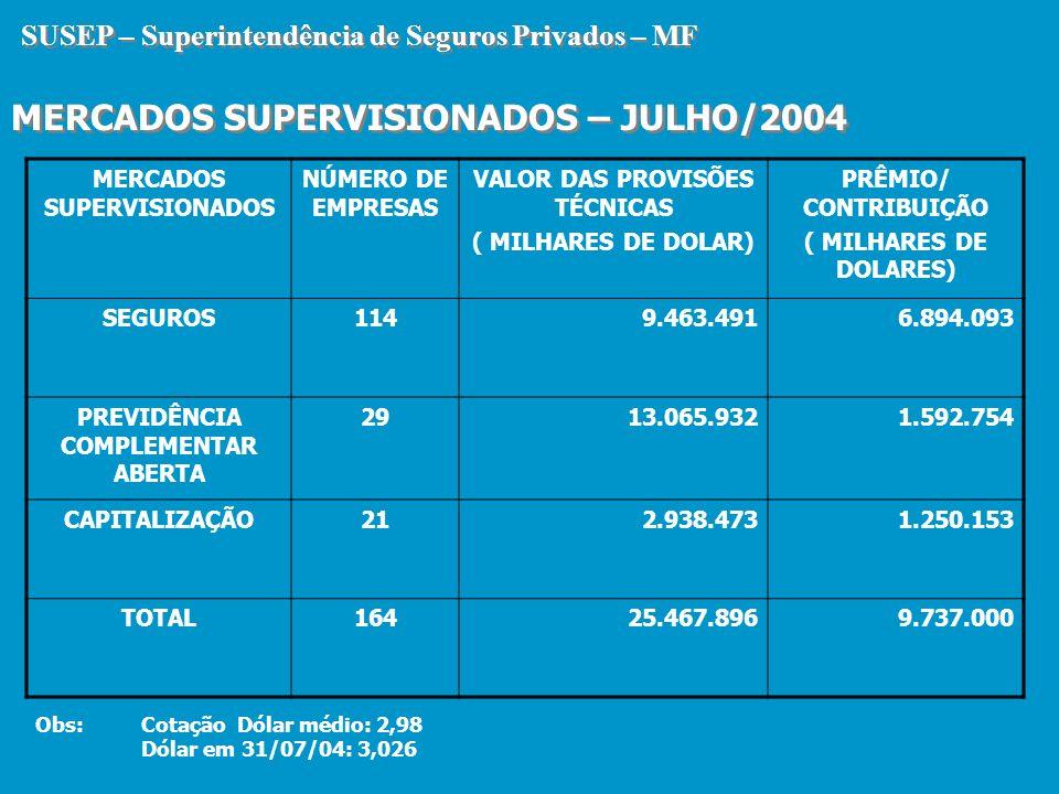 SUSEP – Superintendência de Seguros Privados – MF MERCADOS SUPERVISIONADOS – JULHO/2004 SUSEP – Superintendência de Seguros Privados – MF MERCADOS SUP