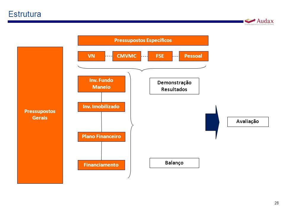 28 Estrutura Pressupostos Gerais Pressupostos Específicos VN CMVMC FSEPessoal Demonstração Resultados Balanço Avaliação Inv. Fundo Maneio Inv. Imobili
