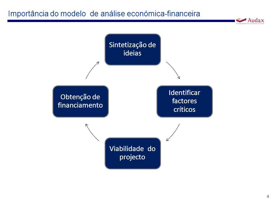 4 Importância do modelo de análise económica-financeira Sintetização de ideias Identificar factores críticos Viabilidade do projecto Obtenção de finan