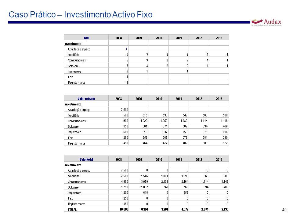 45 Caso Prático – Investimento Activo Fixo