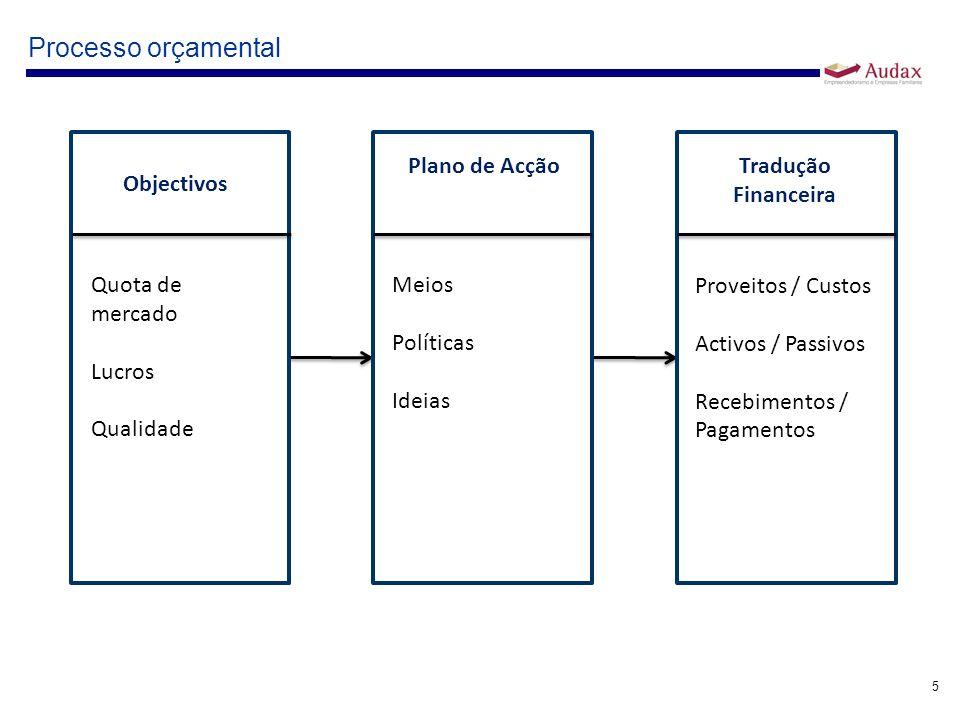 5 Processo orçamental Objectivos Quota de mercado Lucros Qualidade Tradução Financeira Proveitos / Custos Activos / Passivos Recebimentos / Pagamentos