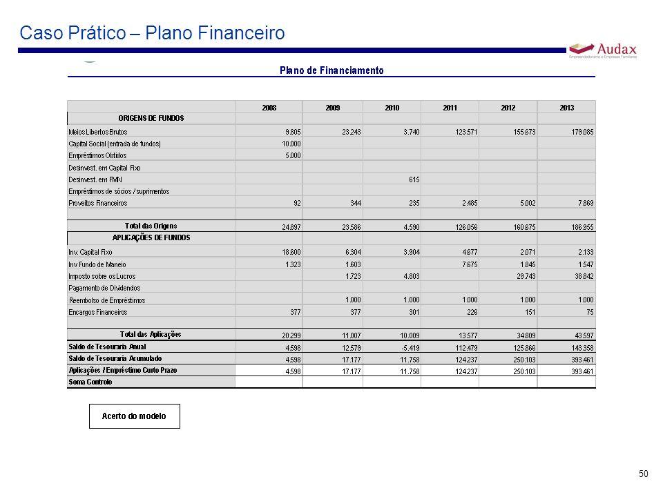 50 Caso Prático – Plano Financeiro
