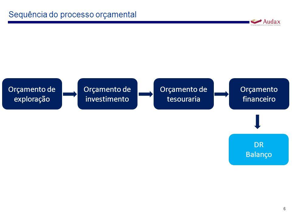 6 Sequência do processo orçamental Orçamento de exploração Orçamento de investimento Orçamento de tesouraria Orçamento financeiro DR Balanço