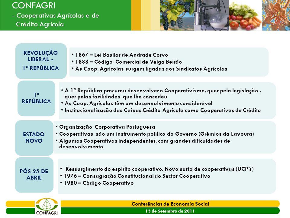 PRODER 2007 - 2013 Conferências de Economia Social 13 de Setembro de 2011 Ouvir o Sector CONFAGRI - Cooperativas Agrícolas e de Crédito Agrícola 1867