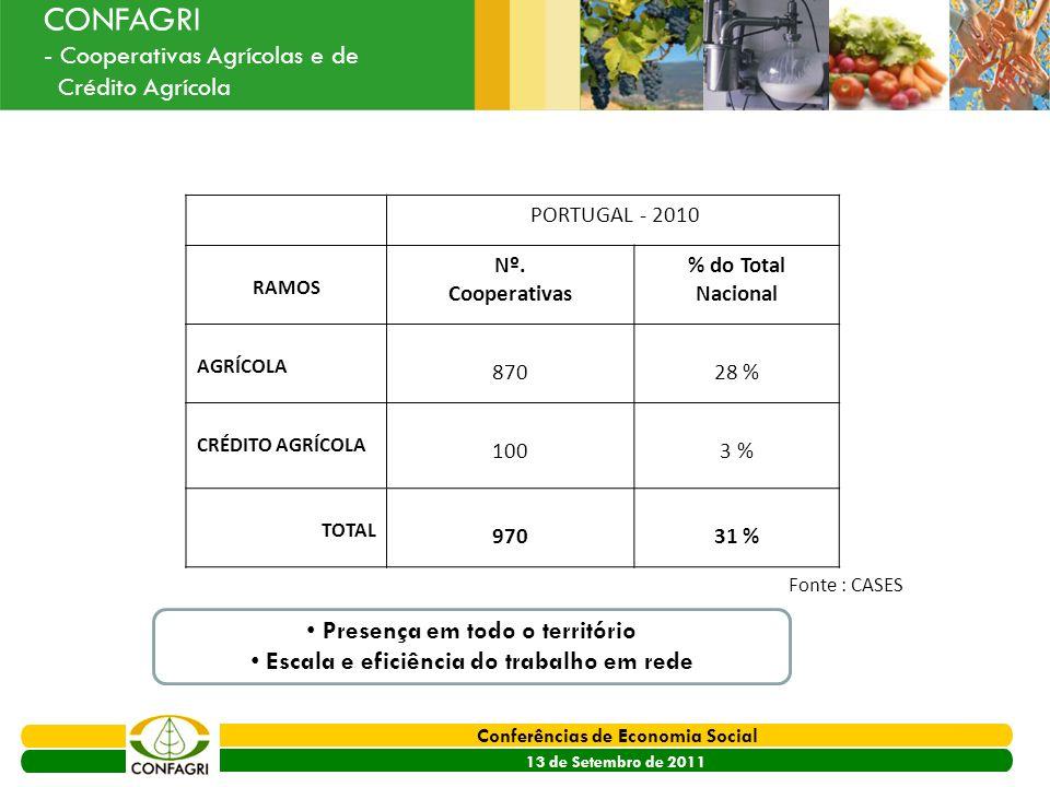 PRODER 2007 - 2013 Conferências de Economia Social 13 de Setembro de 2011 Ouvir o Sector CONFAGRI - Cooperativas Agrícolas e de Crédito Agrícola PORTU