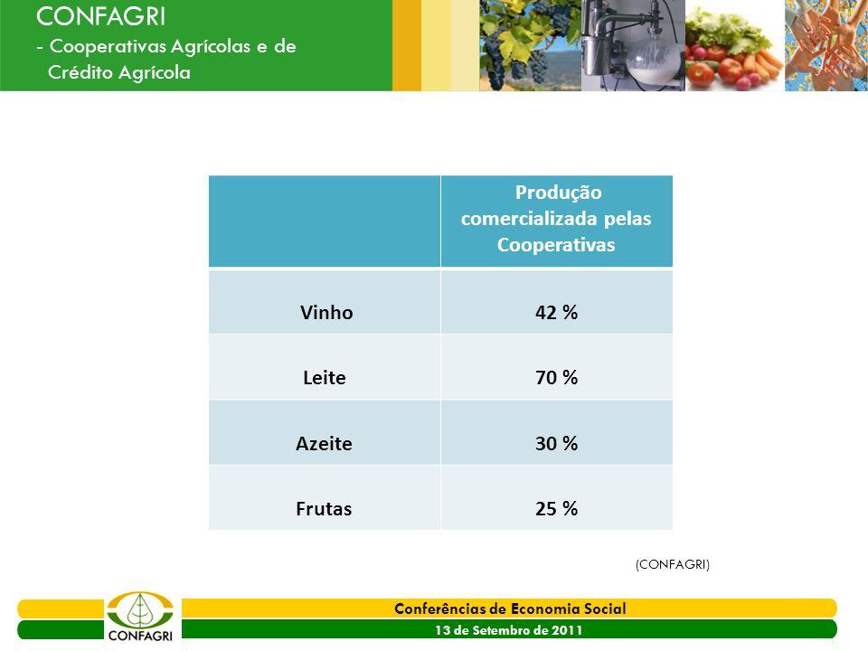 PRODER 2007 - 2013 Conferências de Economia Social 13 de Setembro de 2011 Ouvir o Sector CONFAGRI - Cooperativas Agrícolas e de Crédito Agrícola Produ