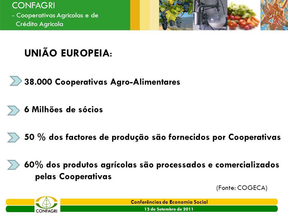 PRODER 2007 - 2013 Conferências de Economia Social 13 de Setembro de 2011 Ouvir o Sector CONFAGRI - Cooperativas Agrícolas e de Crédito Agrícola UNIÃO