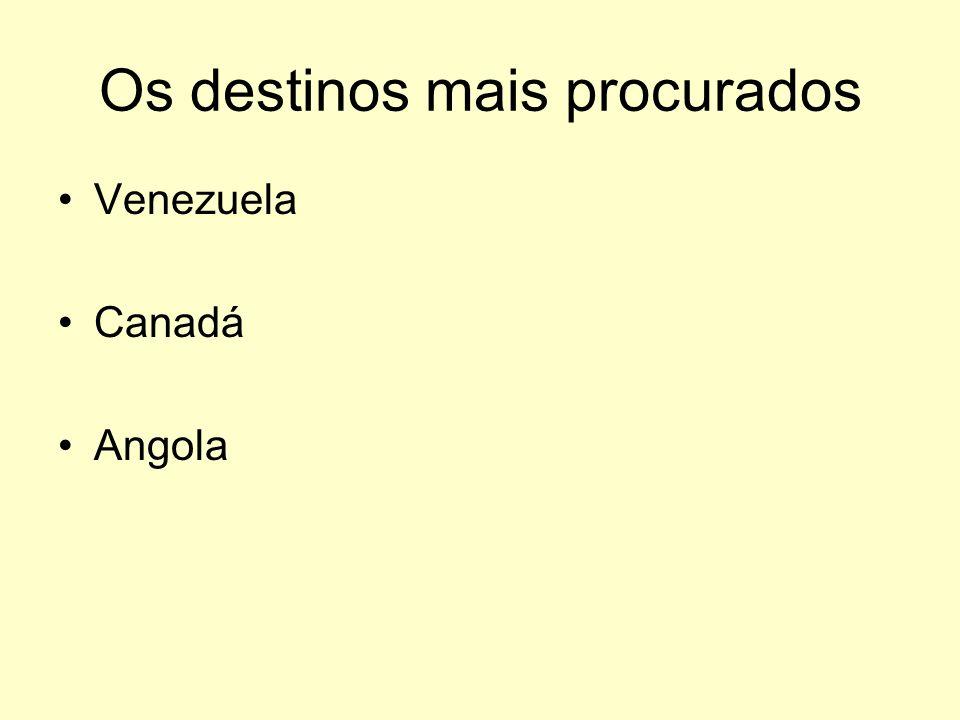 Os destinos mais procurados Venezuela Canadá Angola
