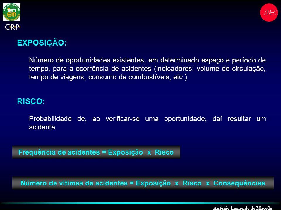 António Lemonde de Macedo Risco = Acidentes Exposição Consequências = Vítimas Acidentes ( ) A E ( ) V A ( E ) A DIMENSÃO DO PROBLEMA Vítimas = Exposição x Risco x Consequências