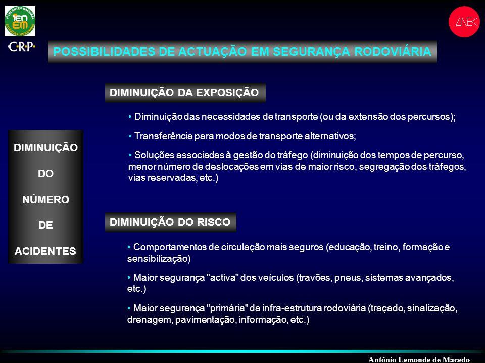 António Lemonde de Macedo ATENUAÇÃO DAS CONSEQUÊNCIAS Maior segurança passiva dos veículos (cintos, air-bags , etc.) Maior segurança secundária da infra-estrutura rodoviária ( zona-livre , equipamentos de segurança, etc.) Sistemas de emergência mais eficientes POSSIBILIDADES DE ACTUAÇÃO EM SEGURANÇA RODOVIÁRIA DIMINUIÇÃO DO NÚMERO DE VÍTIMAS POR ACIDENTE