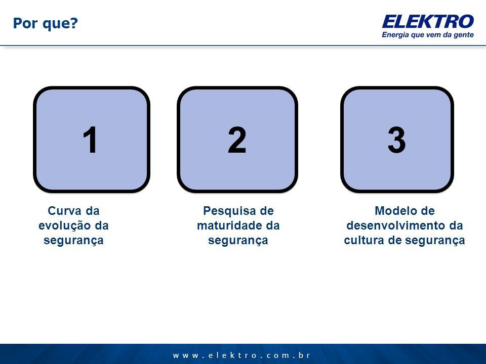 www.elektro.com.br 1 1 Curva da evolução da segurança 2 2 Pesquisa de maturidade da segurança 3 3 Modelo de desenvolvimento da cultura de segurança Po