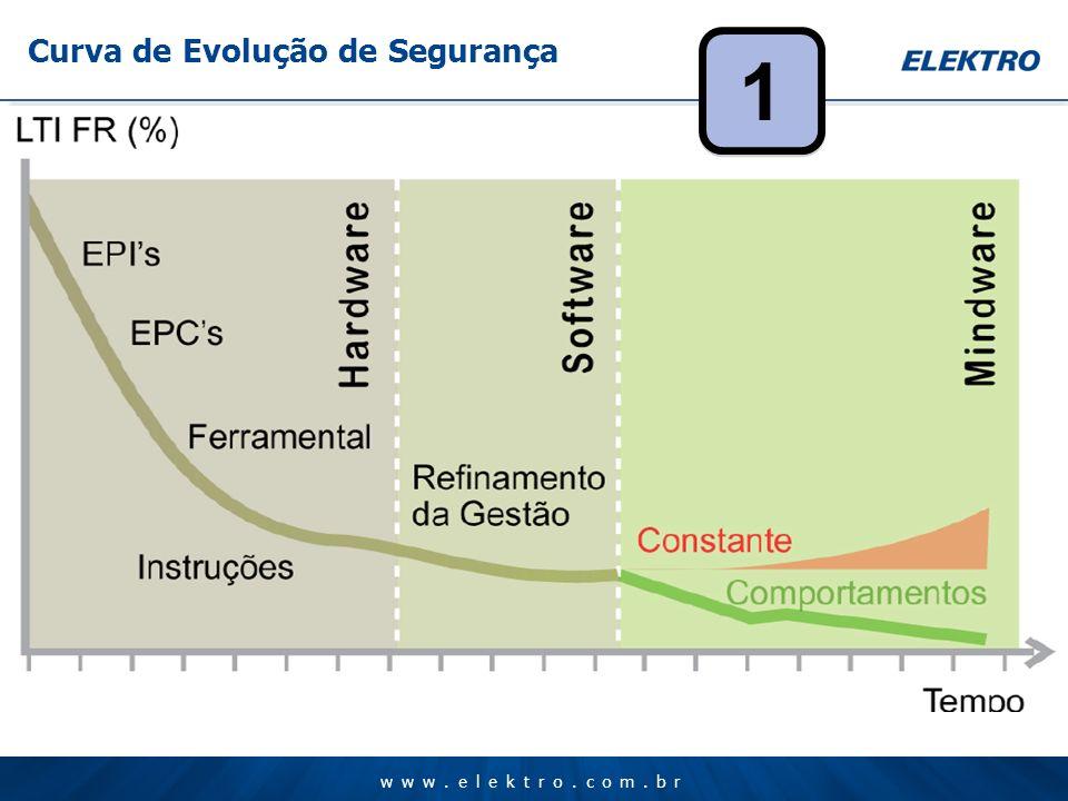www.elektro.com.br Curva de Evolução de Segurança 1 1