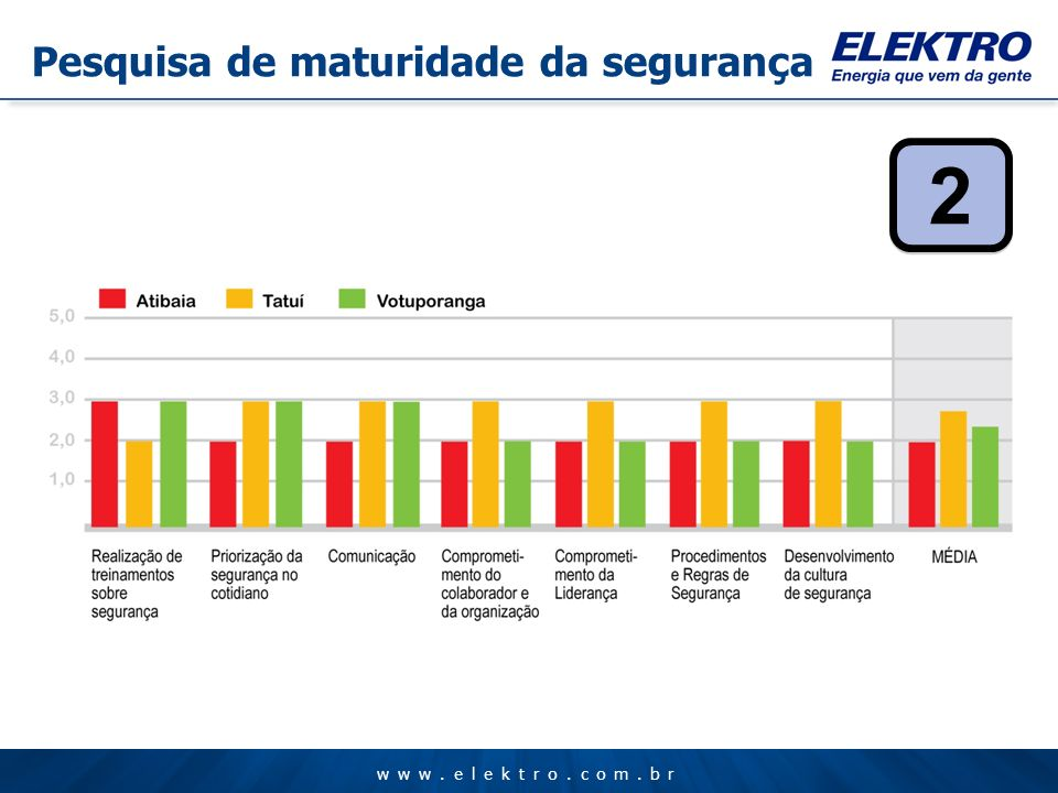 www.elektro.com.br 2 2 Pesquisa de maturidade da segurança