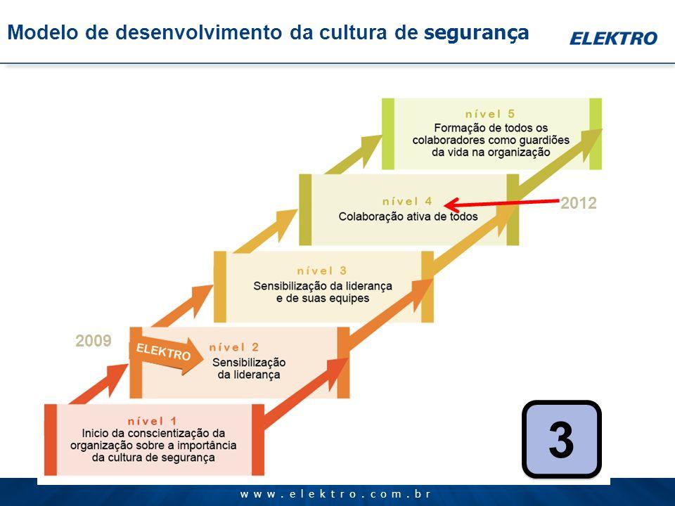 www.elektro.com.br 3 3 Modelo de desenvolvimento da cultura de segurança 2012 2009