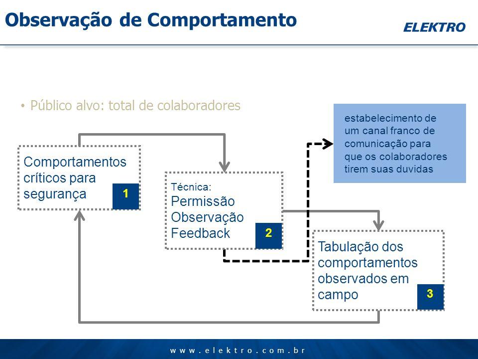 www.elektro.com.br Público alvo: total de colaboradores estabelecimento de um canal franco de comunicação para que os colaboradores tirem suas duvidas