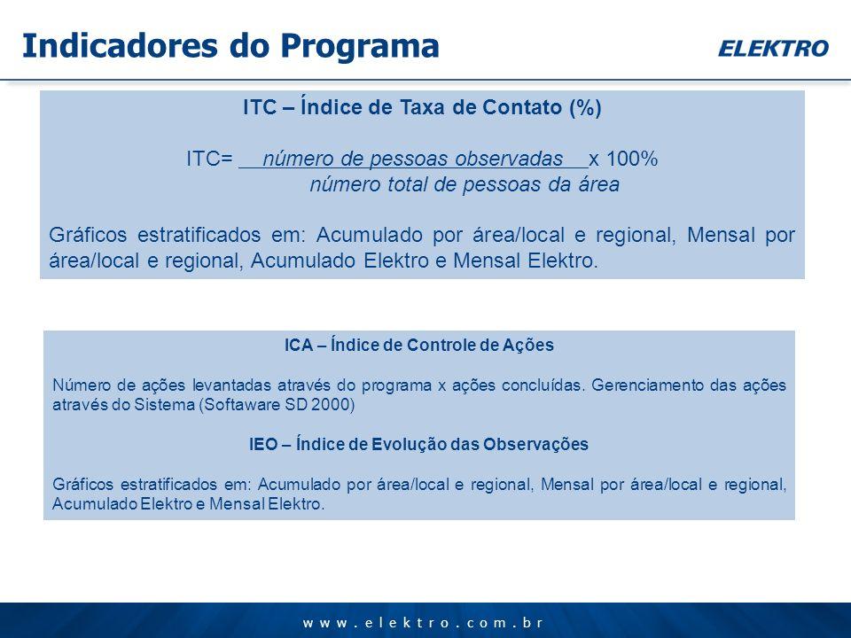 www.elektro.com.br ITC – Índice de Taxa de Contato (%) ITC= número de pessoas observadas x 100% número total de pessoas da área Gráficos estratificado