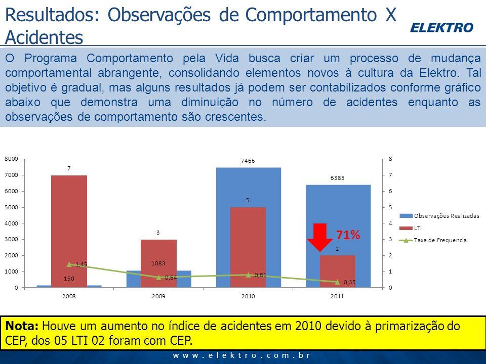 www.elektro.com.br 23 Resultados: Observações de Comportamento X Acidentes Nota: Houve um aumento no índice de acidentes em 2010 devido à primarização