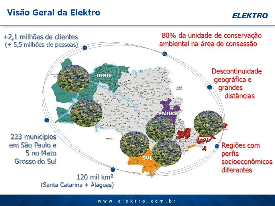 LESTE SUL CENTRO OESTE Visão Geral da Elektro +2,1 milhões de clientes (+ 5,5 milhões de pessoas) (+ 5,5 milhões de pessoas) 223 municípios em São Pau