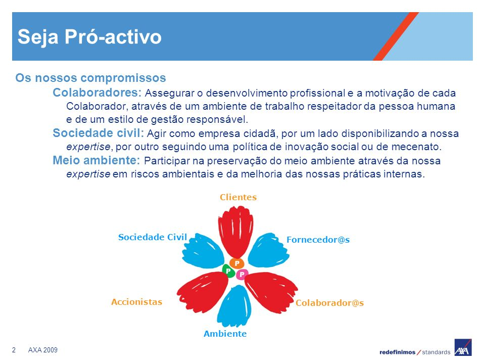 2AXA 2009 Seja Pró-activo Os nossos compromissos Colaboradores: Assegurar o desenvolvimento profissional e a motivação de cada Colaborador, através de um ambiente de trabalho respeitador da pessoa humana e de um estilo de gestão responsável.
