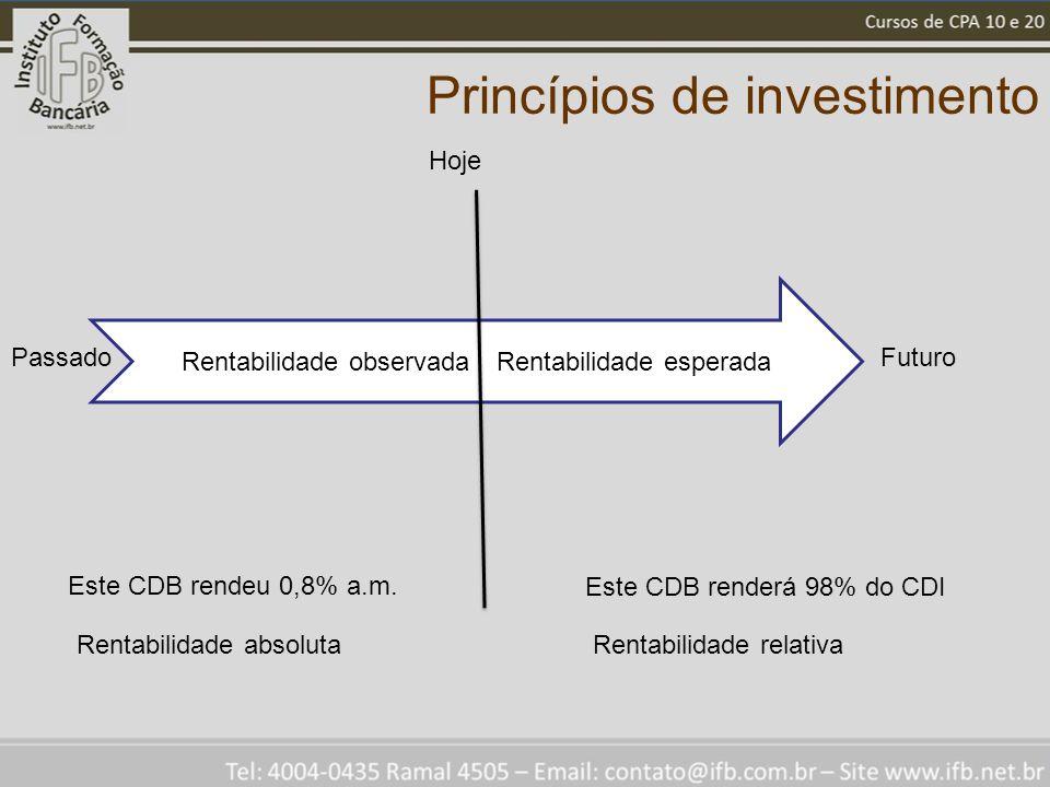 Princípios de investimento Rentabilidade observadaRentabilidade esperada Hoje Este CDB renderá 98% do CDI Este CDB rendeu 0,8% a.m. FuturoPassado Rent