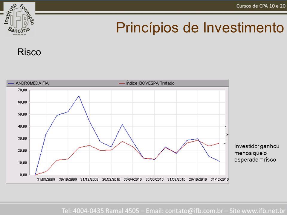 Princípios de Investimento Risco Investidor ganhou menos que o esperado = risco