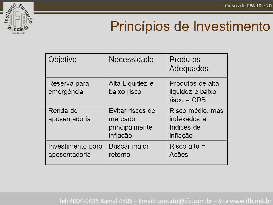 Princípios de Investimento ObjetivoNecessidadeProdutos Adequados Reserva para emergência Alta Liquidez e baixo risco Produtos de alta liquidez e baixo